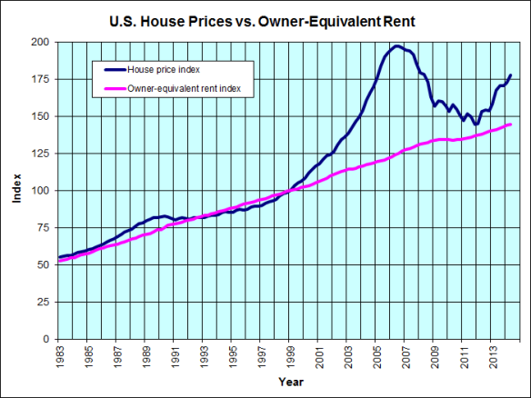 us_home_prices_vs_rents